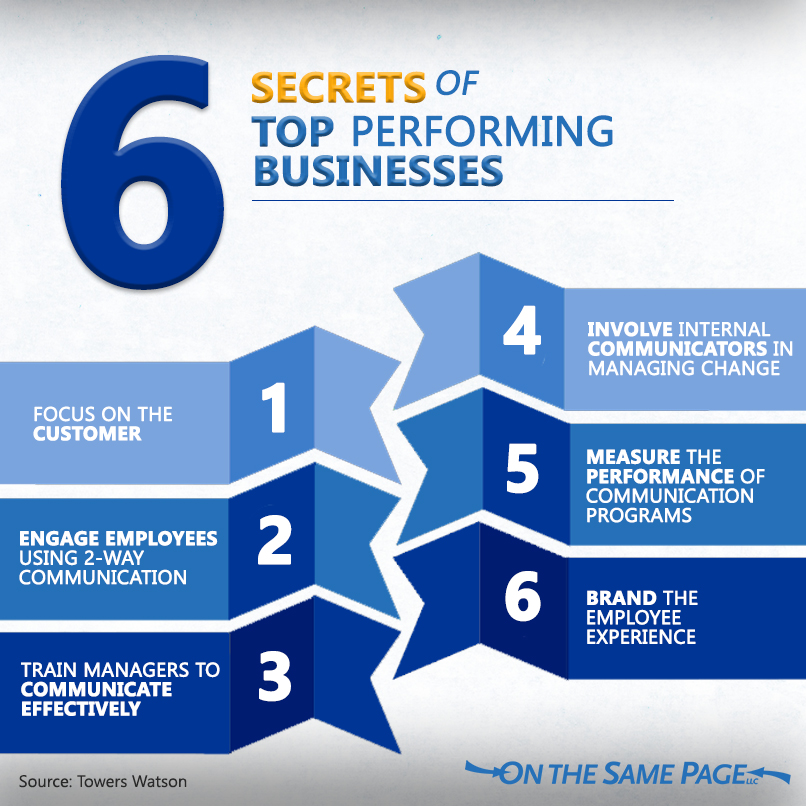 SIX SECRETS OF TOP PERFORMING COMPANIES